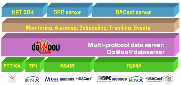 Многоуровневая структура DoMooV
