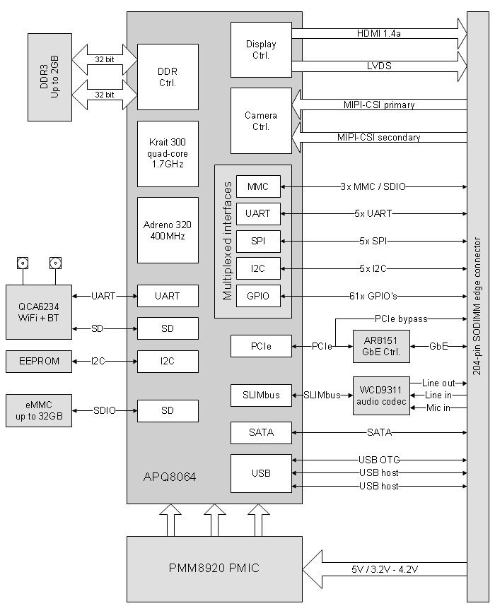 CM-QS600-block-diagram