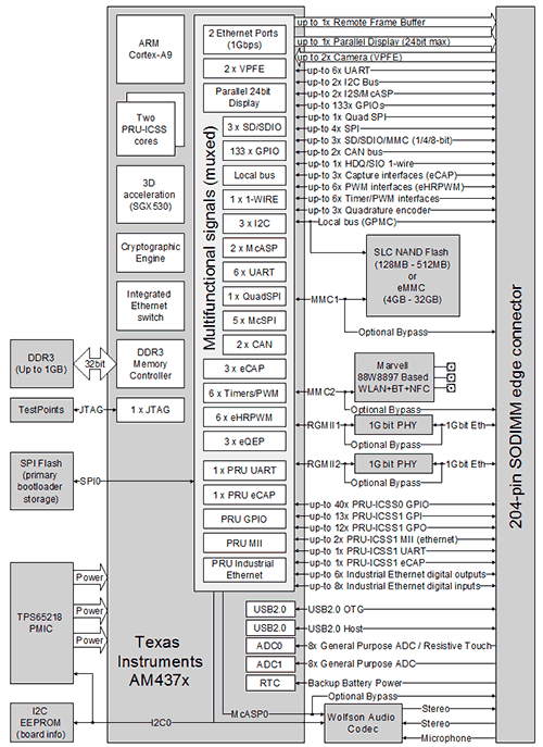 CM-T43-block-diagram