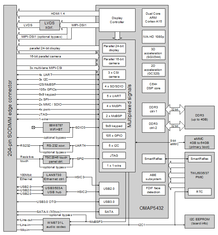 CM-T54-block-diagram