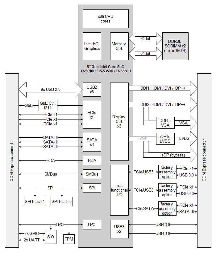 COMEX IC50L block diagram