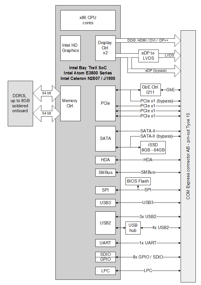 COMEX-IE38-block-diagram