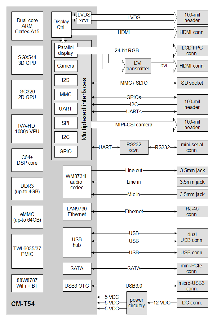 SB-T54-block-diagram