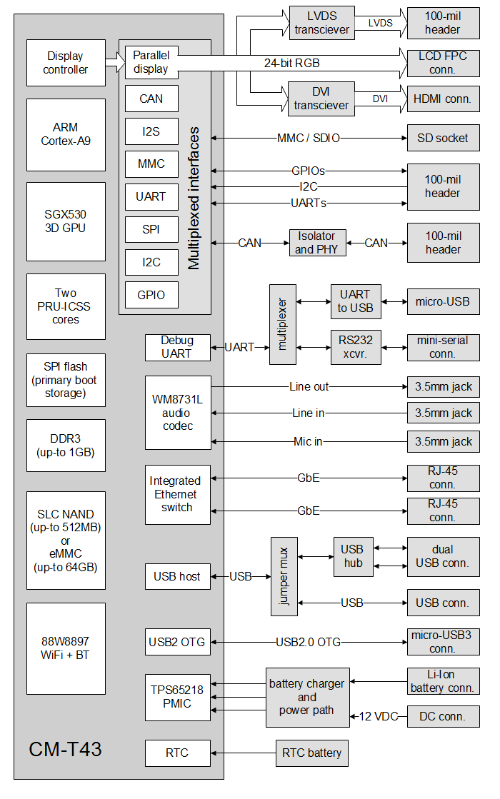 SBC-T43-block-diagram