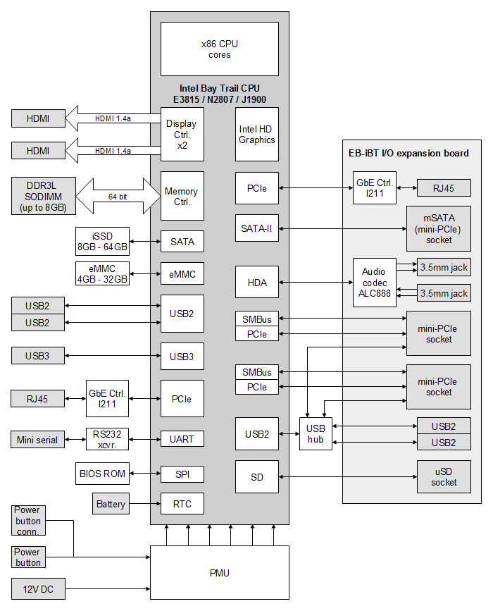 SBC-iBT-block-diagram