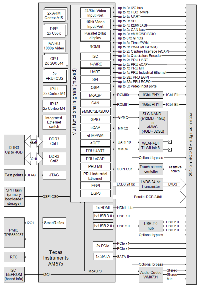 SOM AM57x block diagram