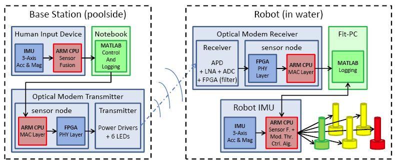 fit-PC2 предполагается использовать в подводных роботах, проект которых разработан специалистами из лаборатории компьютерных наук и искусственного интеллекта Массачусетского Института Технологий (Кэмбридж, США).