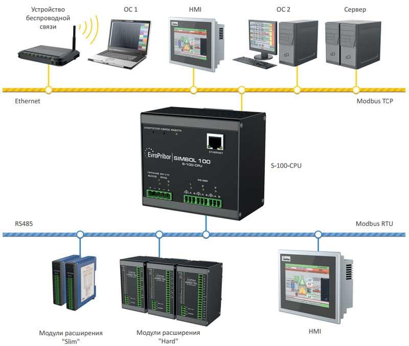 Современный белорусский программируемый контроллер «Simbol-100» с Linux и ISaGRAF 6