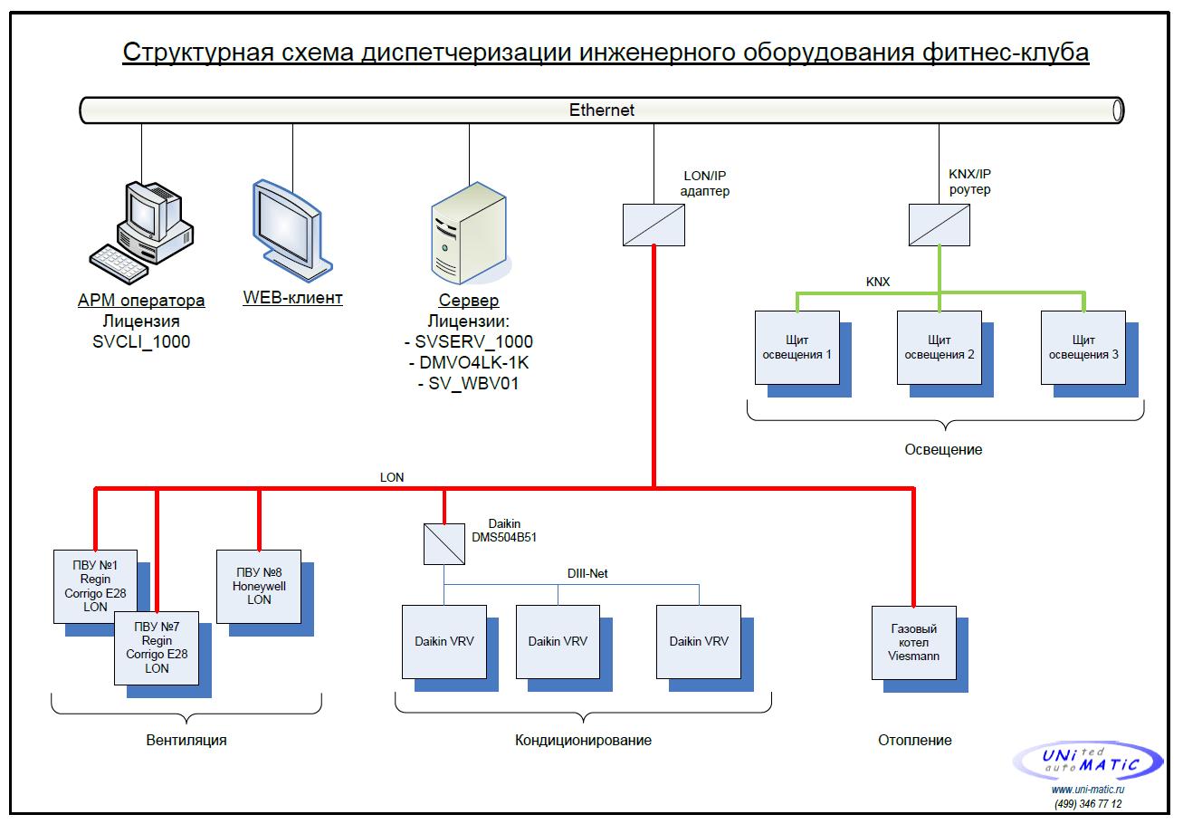Структурная схема диспетчеризации инженерного оборудования фитнес-клуба