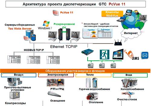 Архитектура АСДУ завода «РЕНО РОССИЯ» на базе SCADA-пакета PcVue 11
