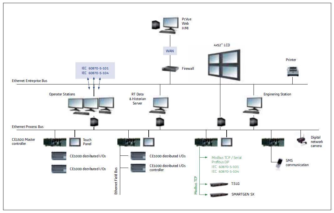 SCADA-пакет PcVue – один из основных элементов решения SMARTCONTROL SX компании Alstom для управления гидроэлектростанциями