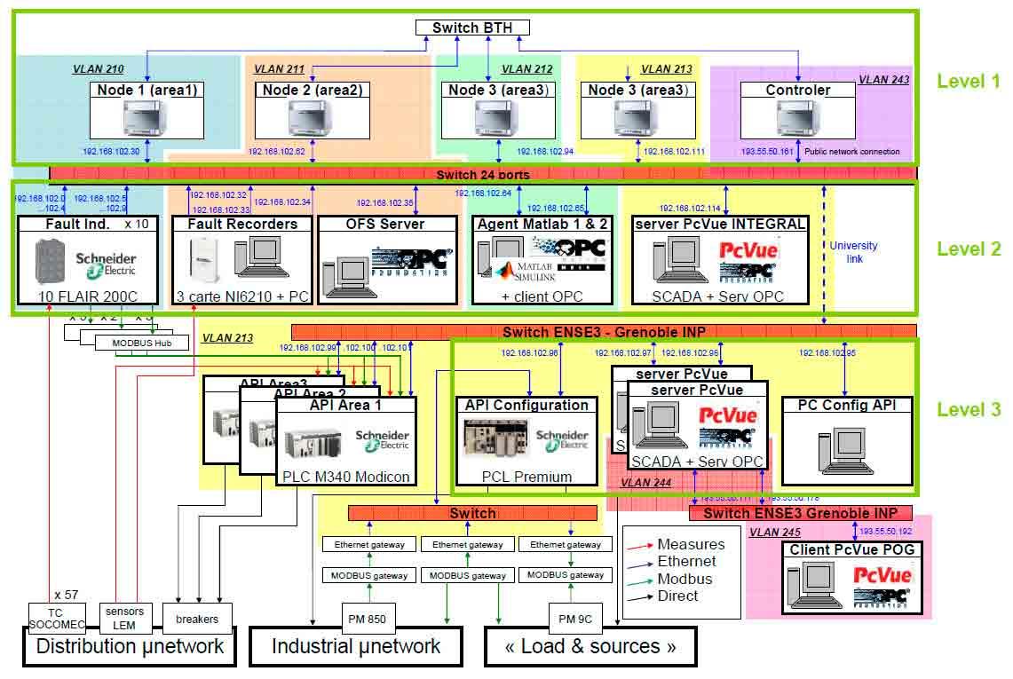 Разработанная в рамках проекта INTEGRAL ИКТ-инфраструктура для оценки и моделирования производительности системы