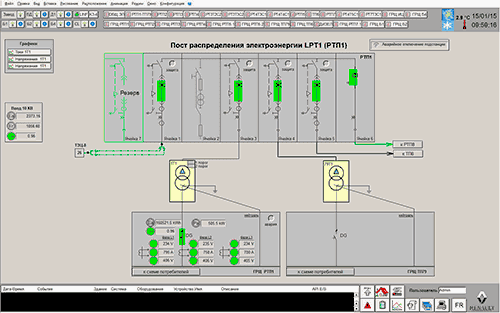 Пост распределения электроэнергии