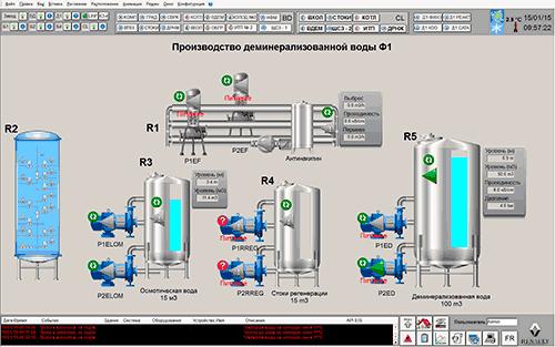 Производство деминерализованной воды