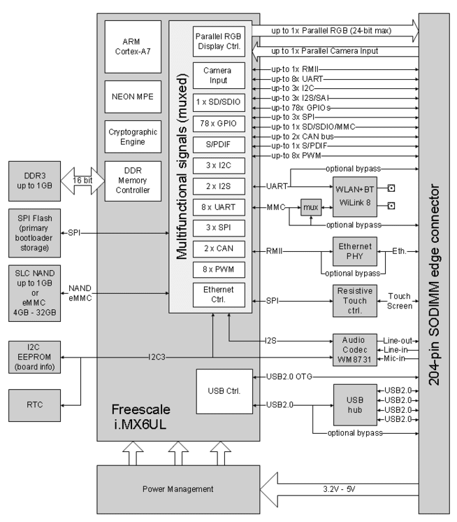 CL SOM iMX6UL Freesacle iMX6 UltraLite block diagram