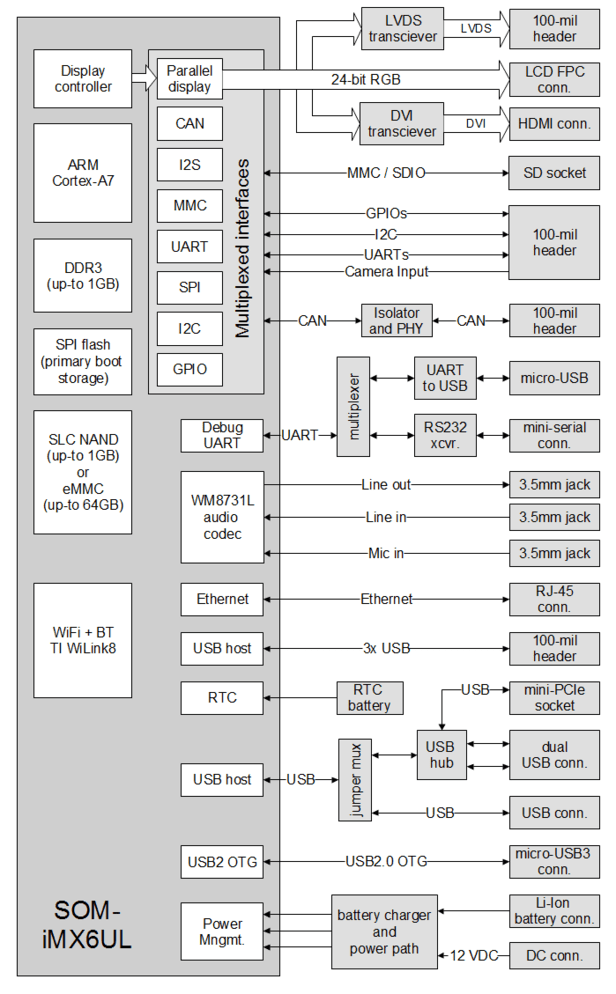 SBC iMX6UL block diagram