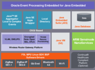 Java Embedded Suite (JES)