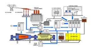 Схема системы управления для газовых турбин синхронного генератора