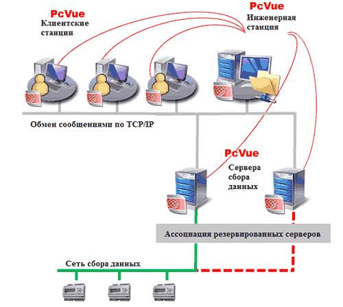 Компания «ФИОРД» - PcVue